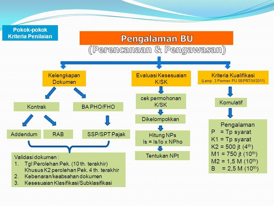 Pokok-pokok Kriteria Penilaian (Perencanaan & Pengawasan)