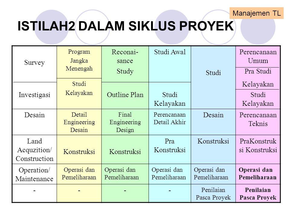 ISTILAH2 DALAM SIKLUS PROYEK