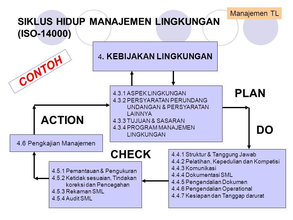 SIKLUS HIDUP MANAJEMEN LINGKUNGAN (ISO-14000)