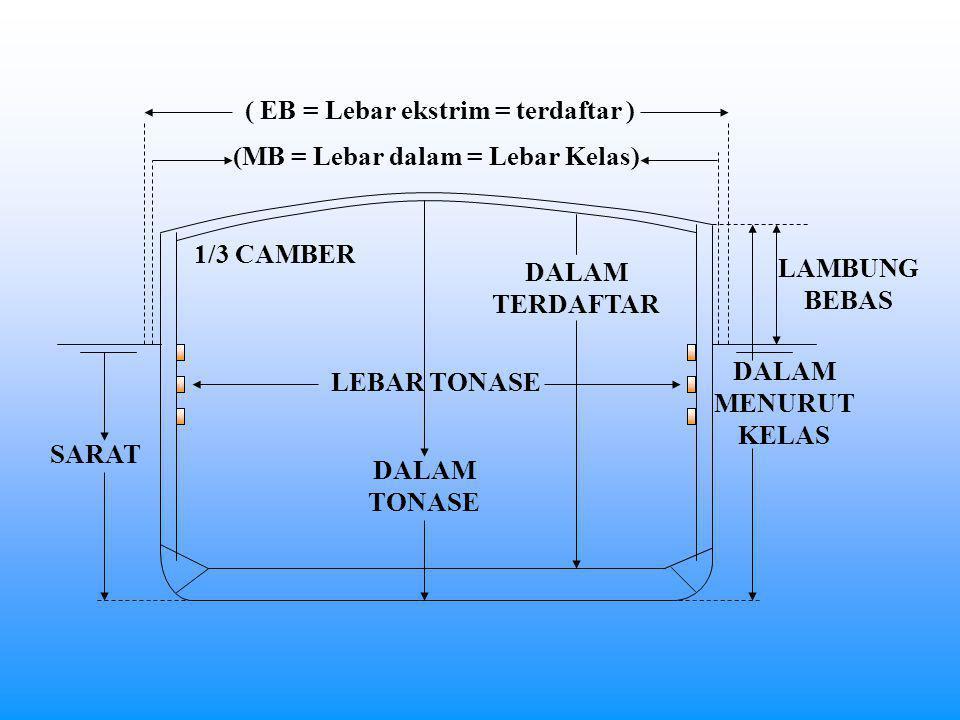 ( EB = Lebar ekstrim = terdaftar ) (MB = Lebar dalam = Lebar Kelas)