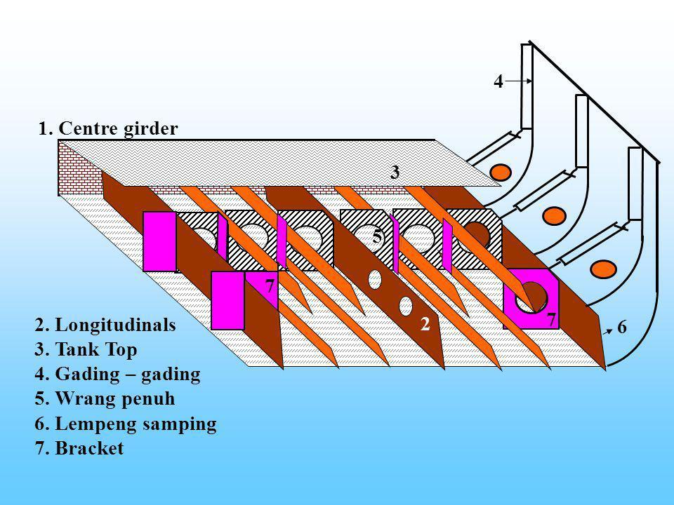 5 7. 2. 4. 3. 6. 1. Centre girder. 2. Longitudinals. 3. Tank Top. 4. Gading – gading. 5. Wrang penuh.