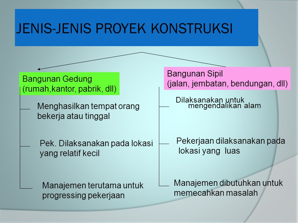 JENIS-JENIS PROYEK KONSTRUKSI