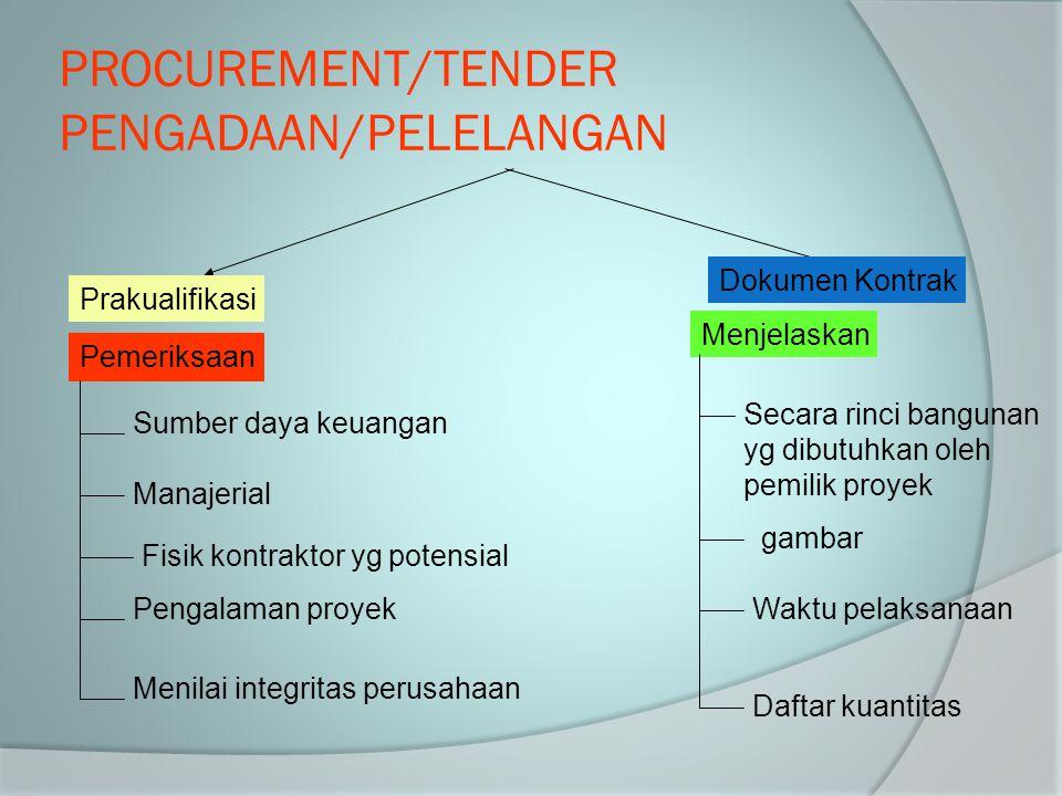 PROCUREMENT/TENDER PENGADAAN/PELELANGAN