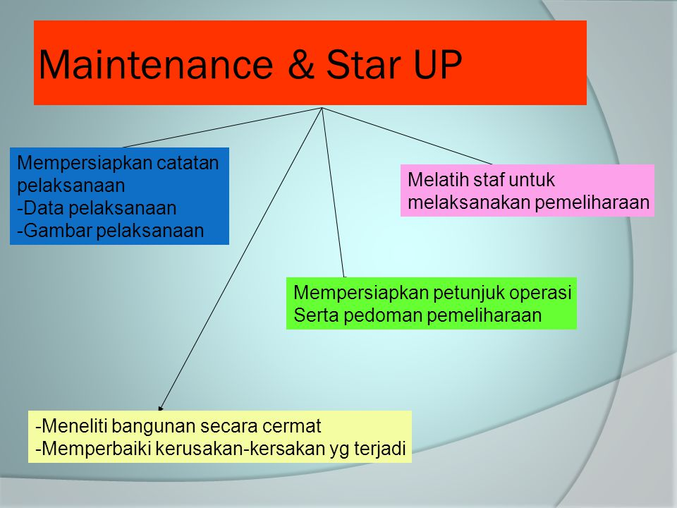 Maintenance & Star UP Mempersiapkan catatan pelaksanaan
