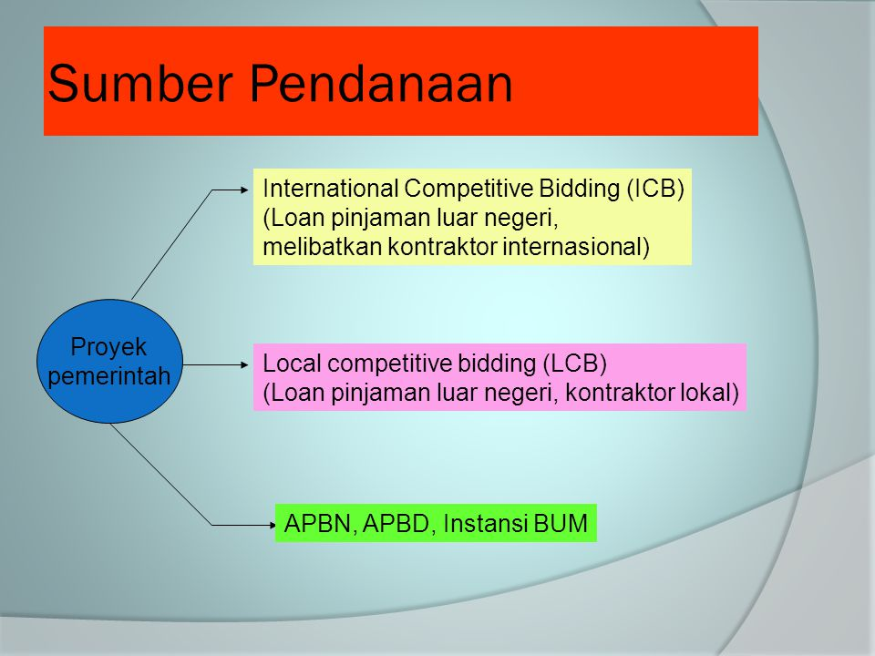 Sumber Pendanaan International Competitive Bidding (ICB)