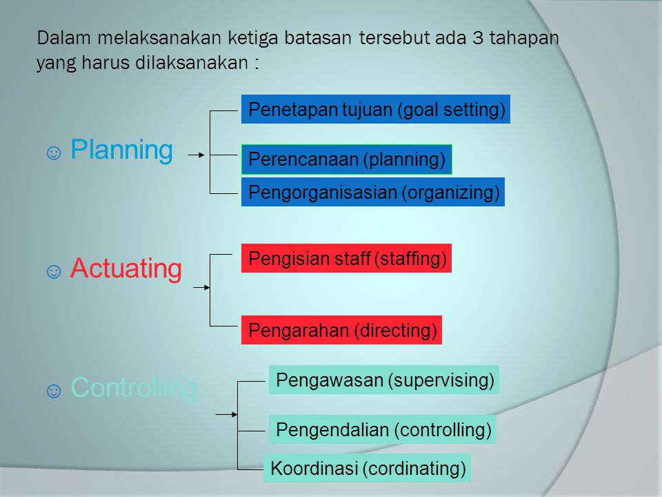 Planning Actuating Controlling