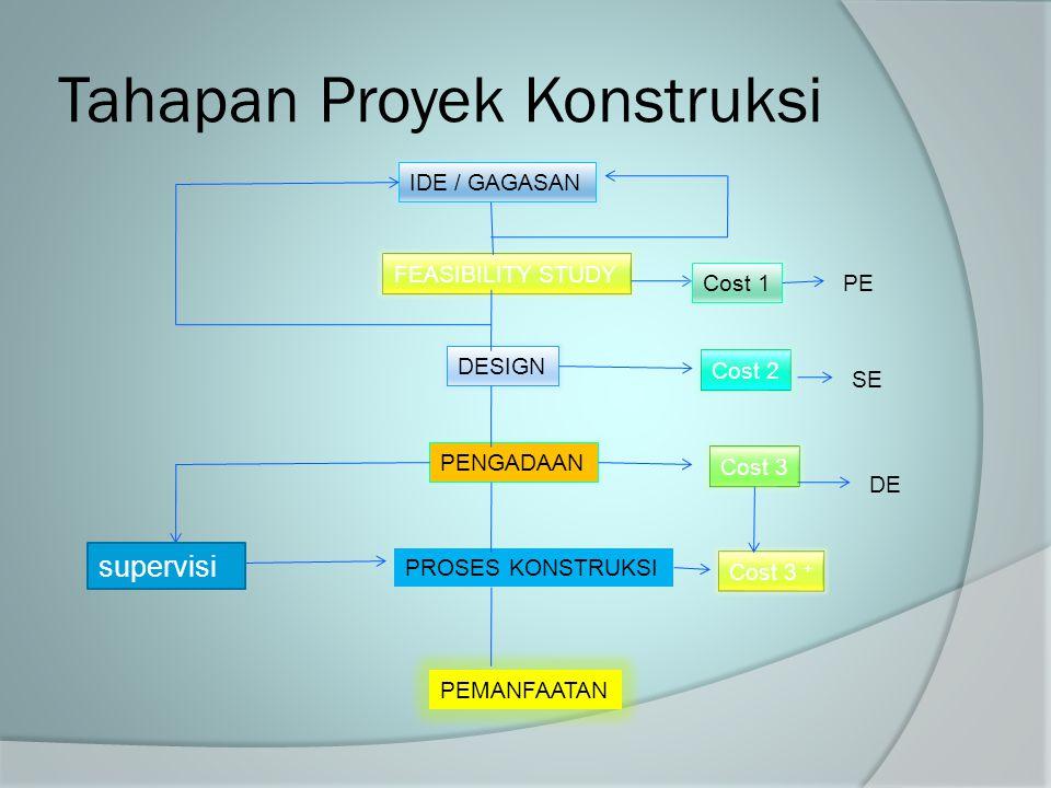 Tahapan Proyek Konstruksi