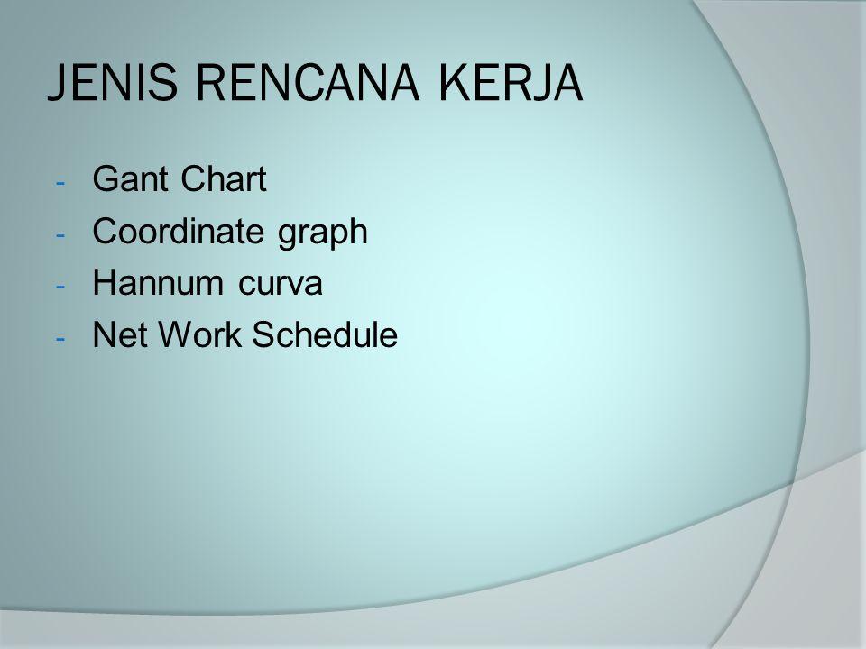 JENIS RENCANA KERJA Gant Chart Coordinate graph Hannum curva