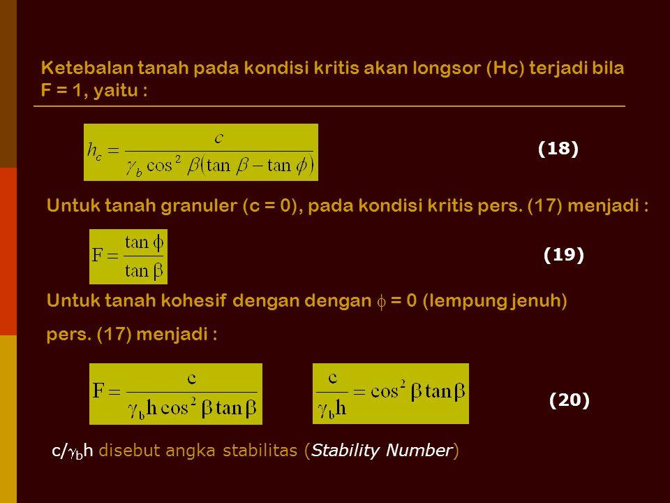 Untuk tanah granuler (c = 0), pada kondisi kritis pers. (17) menjadi :