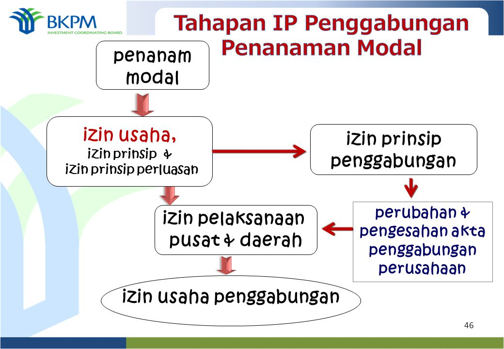 Tahapan IP Penggabungan Penanaman Modal