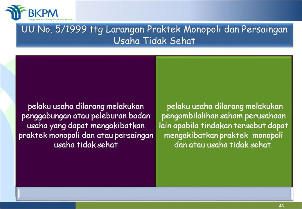 UU No. 5/1999 ttg Larangan Praktek Monopoli dan Persaingan Usaha Tidak Sehat
