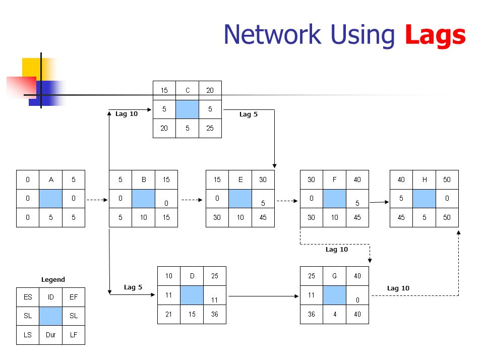Network Using Lags Legend Lag 5 Lag 10