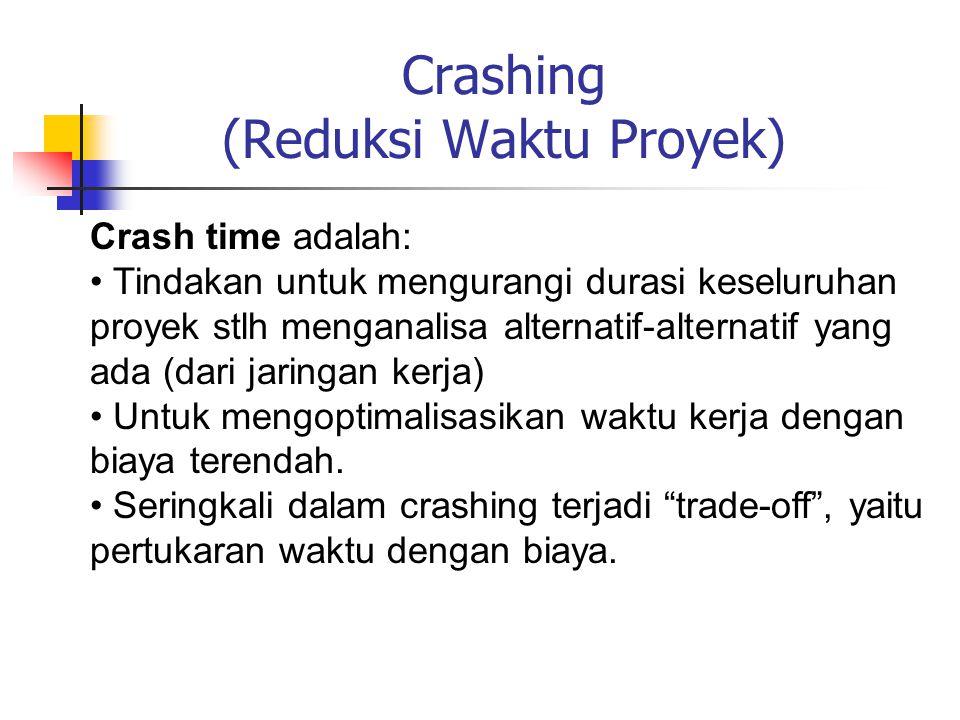 Crashing (Reduksi Waktu Proyek)