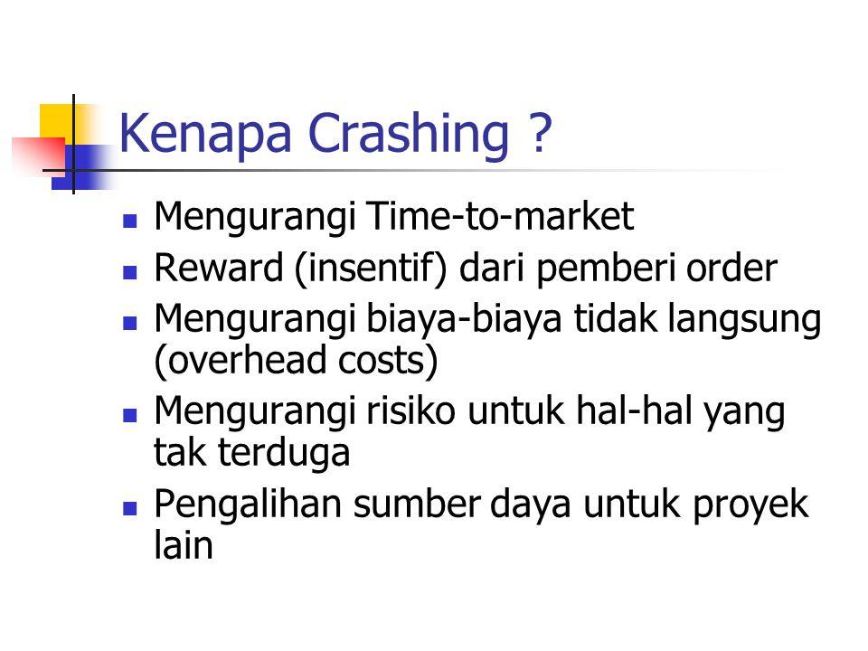 Kenapa Crashing Mengurangi Time-to-market