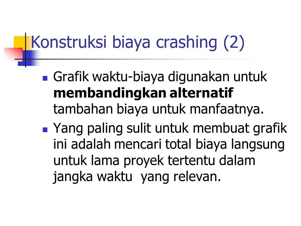 Konstruksi biaya crashing (2)