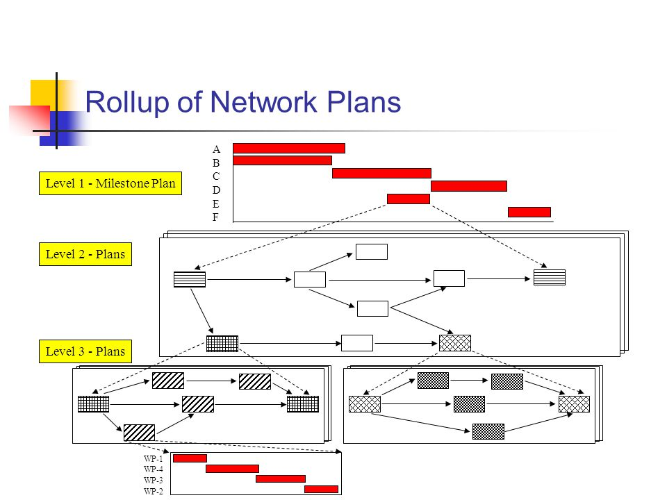 Rollup of Network Plans