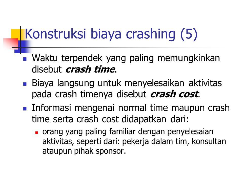 Konstruksi biaya crashing (5)
