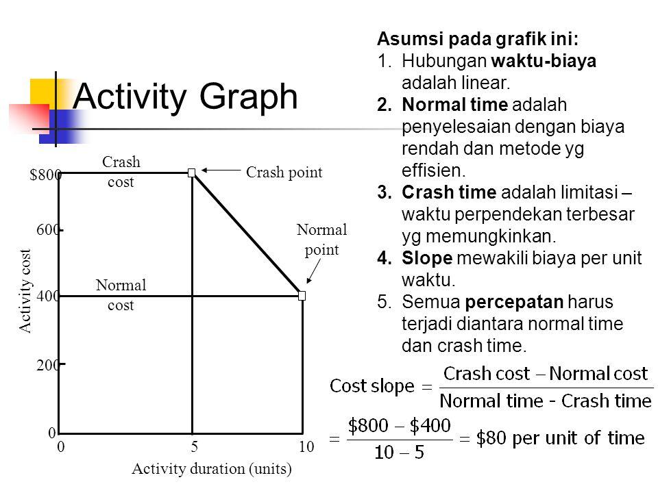 Activity Graph Asumsi pada grafik ini: