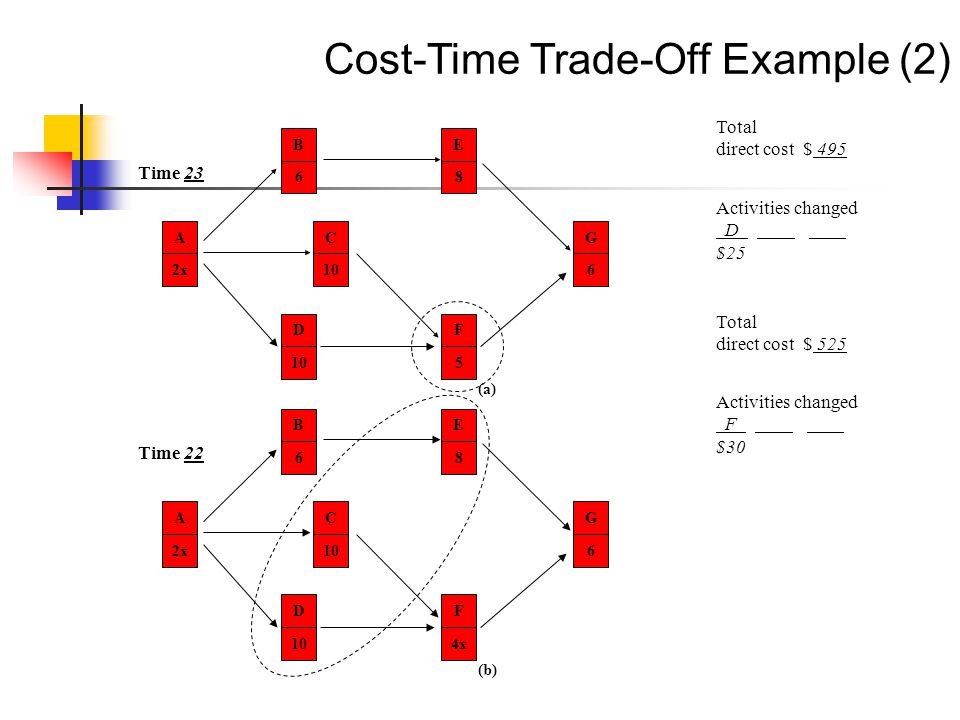 Cost-Time Trade-Off Example (2)