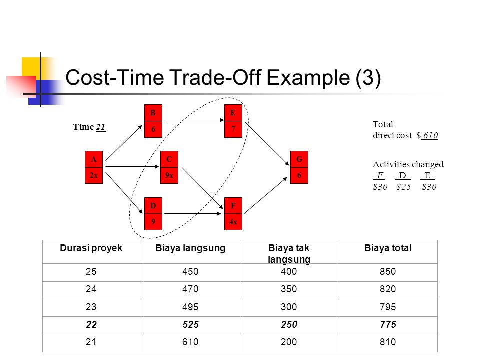 Cost-Time Trade-Off Example (3)