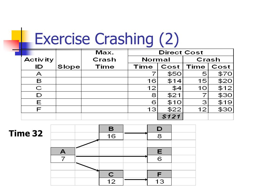 Exercise Crashing (2) Time 32