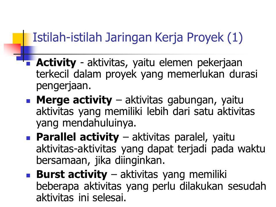 Istilah-istilah Jaringan Kerja Proyek (1)