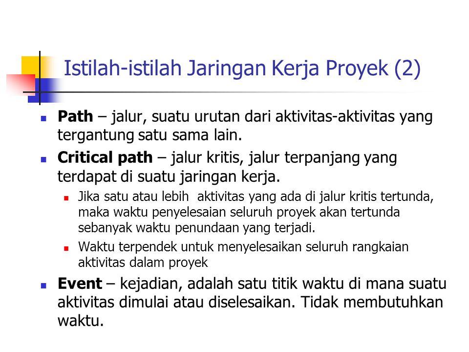 Istilah-istilah Jaringan Kerja Proyek (2)