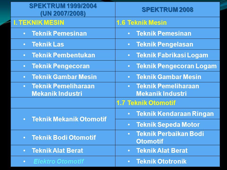 SPEKTRUM 1999/2004 (UN 2007/2008) SPEKTRUM 2008. I. TEKNIK MESIN. 1.6 Teknik Mesin. Teknik Pemesinan.