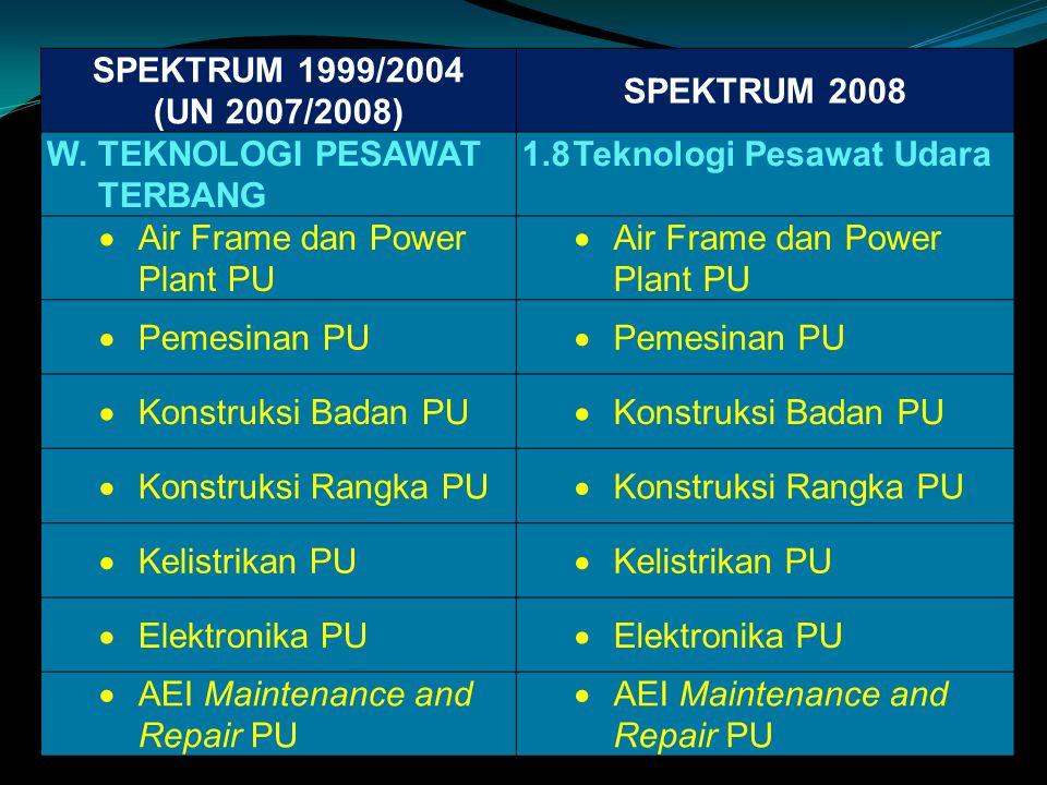 SPEKTRUM 1999/2004 (UN 2007/2008) SPEKTRUM 2008. W. TEKNOLOGI PESAWAT TERBANG. 1.8 Teknologi Pesawat Udara.