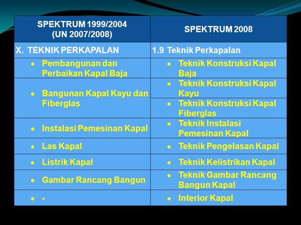 SPEKTRUM 1999/2004 (UN 2007/2008) SPEKTRUM 2008. X. TEKNIK PERKAPALAN. 1.9 Teknik Perkapalan. Pembangunan dan Perbaikan Kapal Baja.