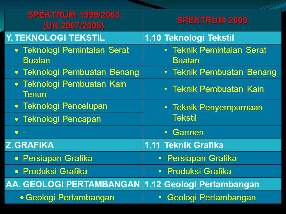 SPEKTRUM 1999/2004 (UN 2007/2008) SPEKTRUM 2008. Y. TEKNOLOGI TEKSTIL. 1.10 Teknologi Tekstil. Teknologi Pemintalan Serat Buatan.