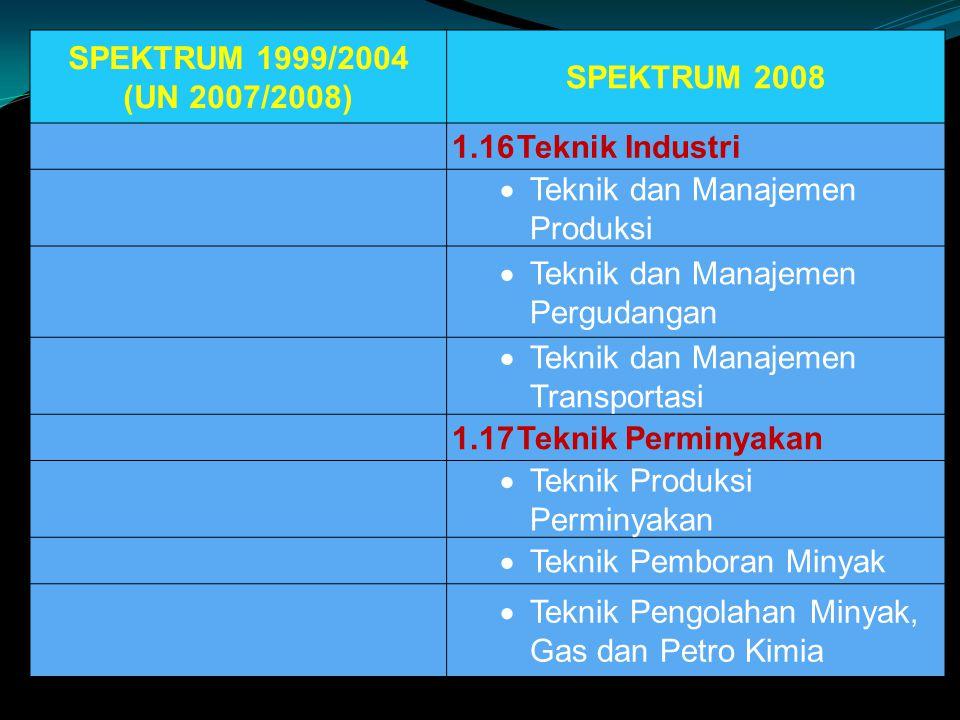SPEKTRUM 1999/2004 (UN 2007/2008) SPEKTRUM 2008. 1.16 Teknik Industri. Teknik dan Manajemen Produksi.