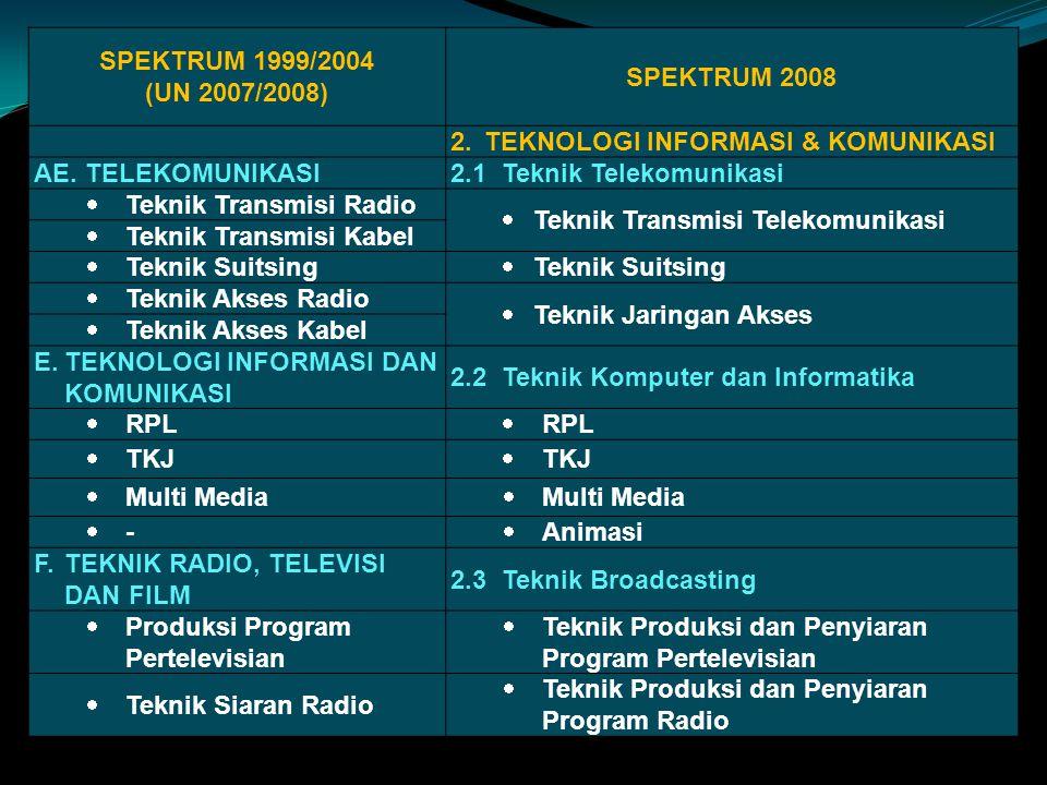 SPEKTRUM 1999/2004 (UN 2007/2008) SPEKTRUM 2008. 2. TEKNOLOGI INFORMASI & KOMUNIKASI. AE. TELEKOMUNIKASI.