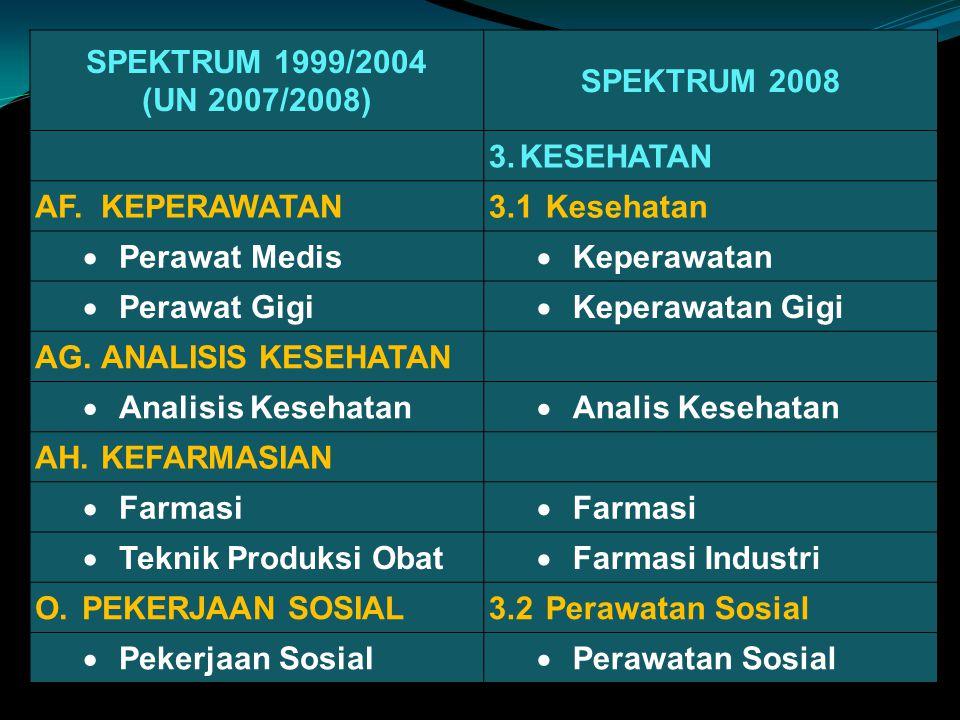 SPEKTRUM 1999/2004 (UN 2007/2008) SPEKTRUM 2008. 3. KESEHATAN. AF. KEPERAWATAN. 3.1 Kesehatan. Perawat Medis.