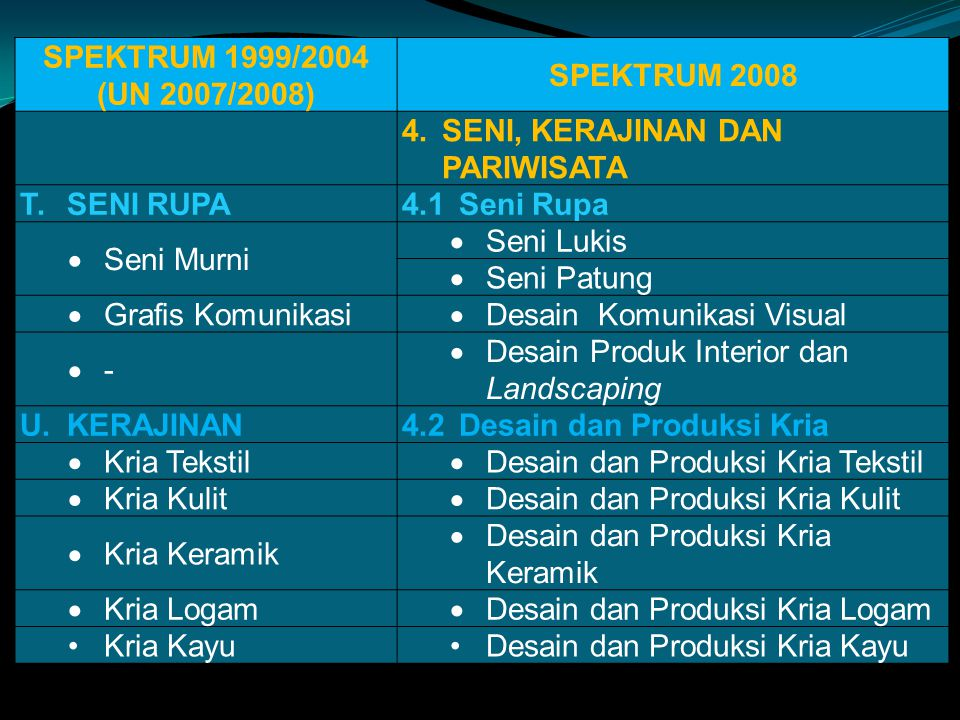 SPEKTRUM 1999/2004 (UN 2007/2008) SPEKTRUM 2008. 4. SENI, KERAJINAN DAN PARIWISATA. T. SENI RUPA.