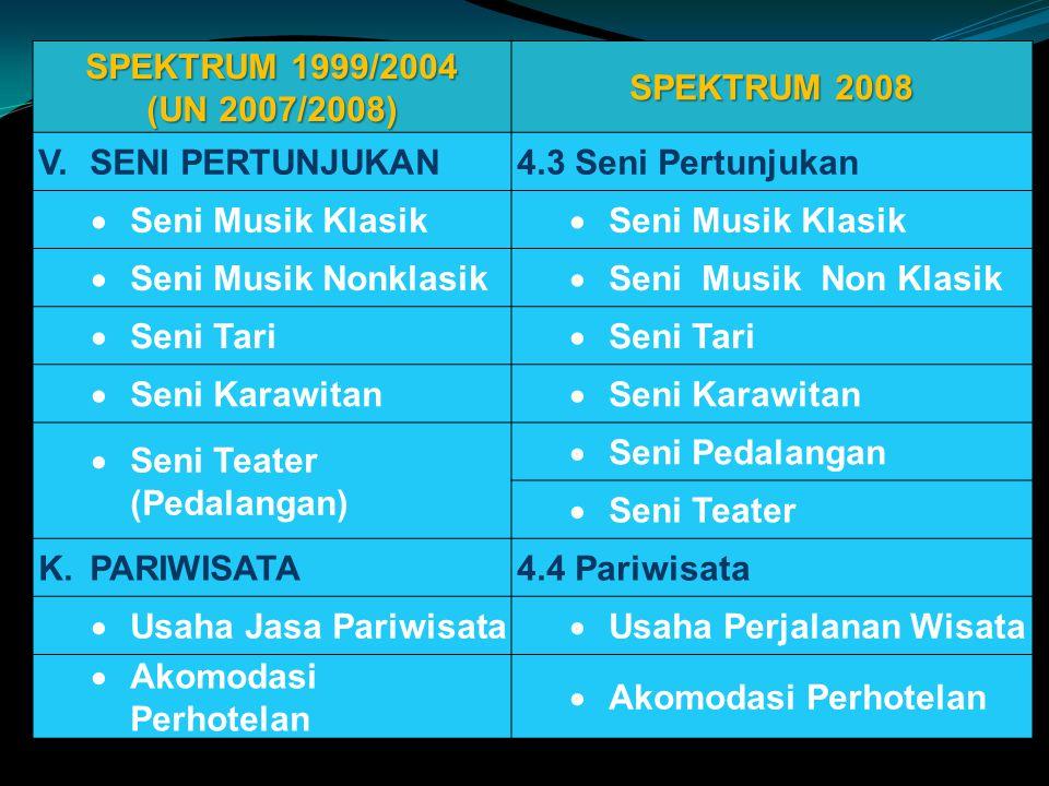 SPEKTRUM 1999/2004 (UN 2007/2008) SPEKTRUM 2008. V. SENI PERTUNJUKAN. 4.3 Seni Pertunjukan. Seni Musik Klasik.