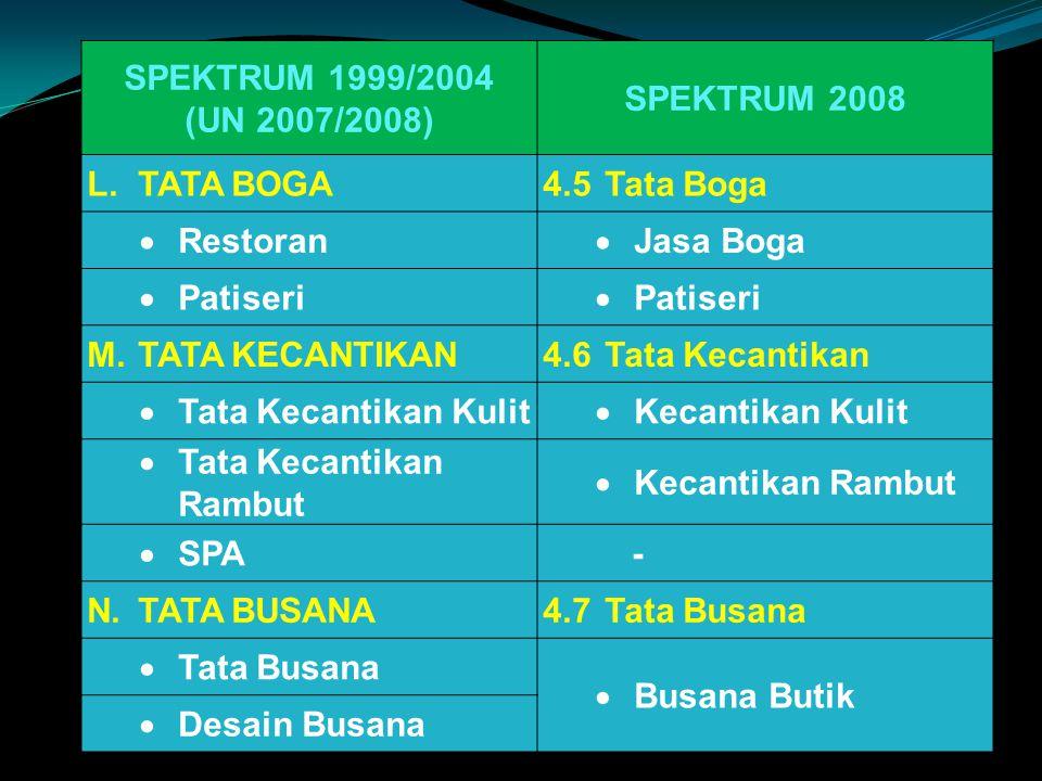 SPEKTRUM 1999/2004 (UN 2007/2008) SPEKTRUM 2008. L. TATA BOGA. 4.5 Tata Boga. Restoran. Jasa Boga.