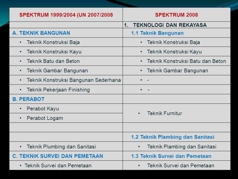 SPEKTRUM 1999/2004 (UN 2007/2008 SPEKTRUM 2008. TEKNOLOGI DAN REKAYASA. A. TEKNIK BANGUNAN. 1.1 Teknik Bangunan.