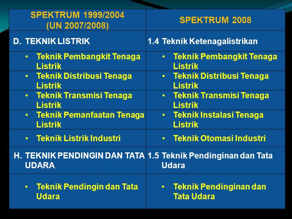 SPEKTRUM 1999/2004 (UN 2007/2008) SPEKTRUM 2008