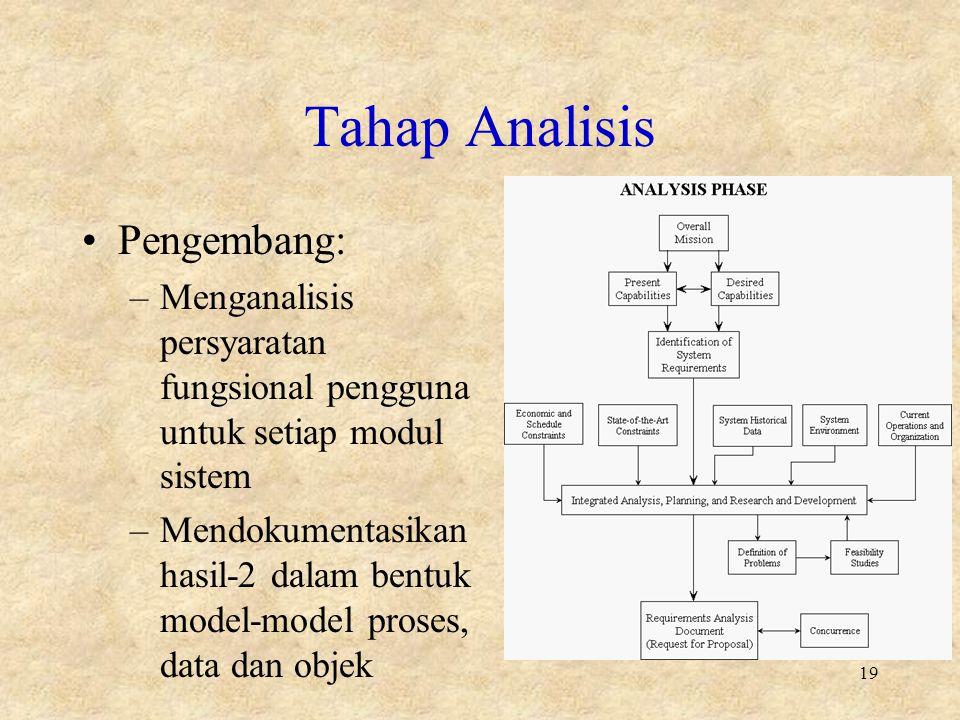 Tahap Analisis Pengembang: