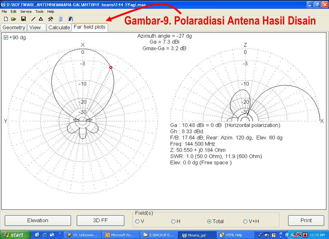 Gambar-9. Polaradiasi Antena Hasil Disain