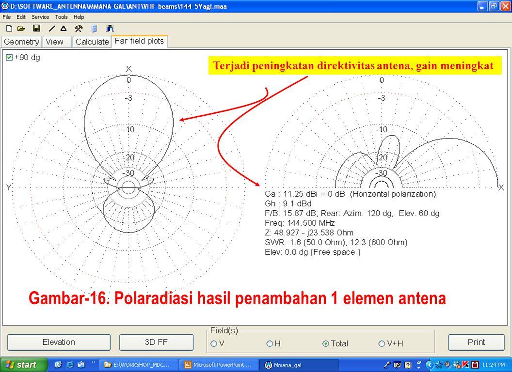 Gambar-16. Polaradiasi hasil penambahan 1 elemen antena