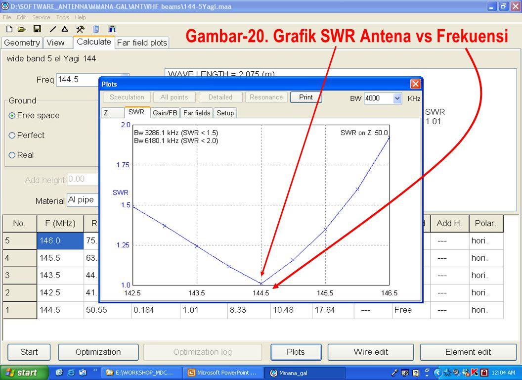 Gambar-20. Grafik SWR Antena vs Frekuensi
