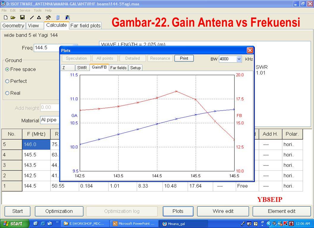 Gambar-22. Gain Antena vs Frekuensi