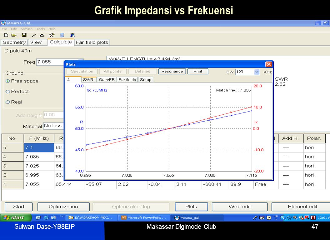 Grafik Impedansi vs Frekuensi