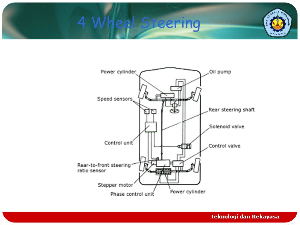4 Wheel Steering Teknologi dan Rekayasa