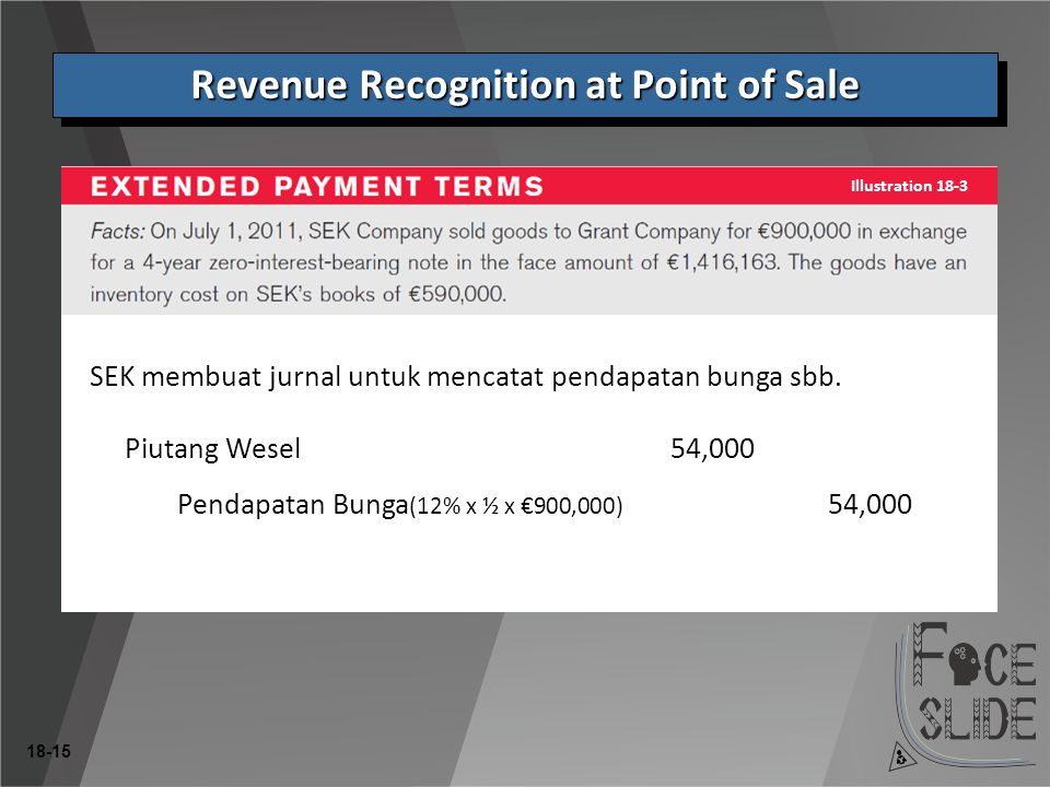 Revenue Recognition at Point of Sale