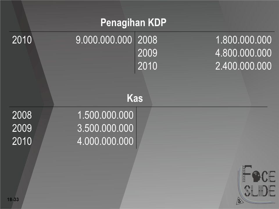 Penagihan KDP 2010. 9.000.000.000. 2008. 2009. 1.800.000.000. 4.800.000.000. 2.400.000.000. Kas.