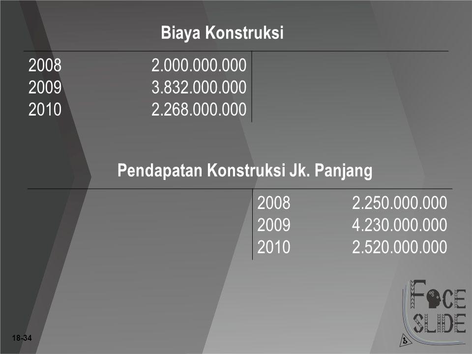 Pendapatan Konstruksi Jk. Panjang