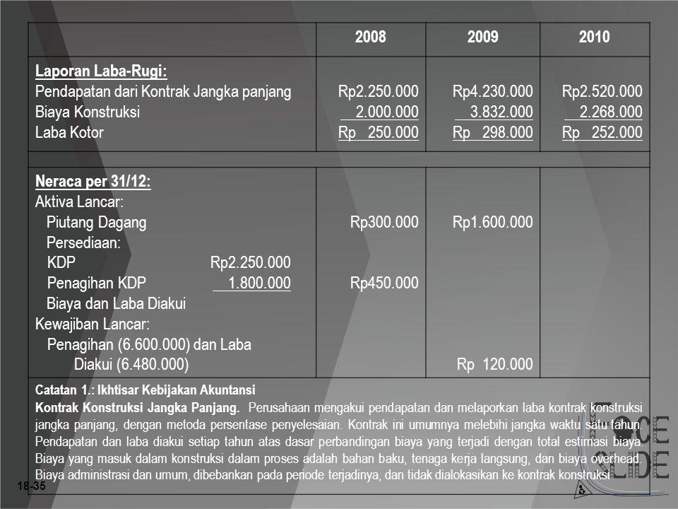 Pendapatan dari Kontrak Jangka panjang Biaya Konstruksi Laba Kotor